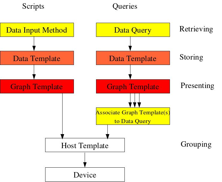 data input methods